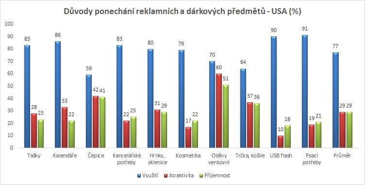 duvody_graf