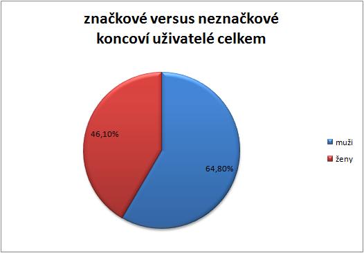 graf_psaci2
