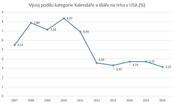 Datování 2015