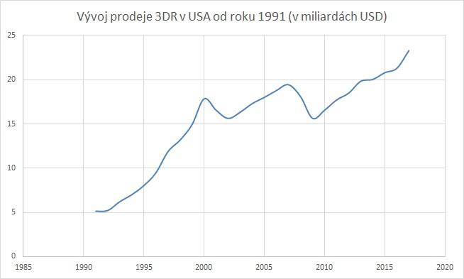 vyvoj_graf