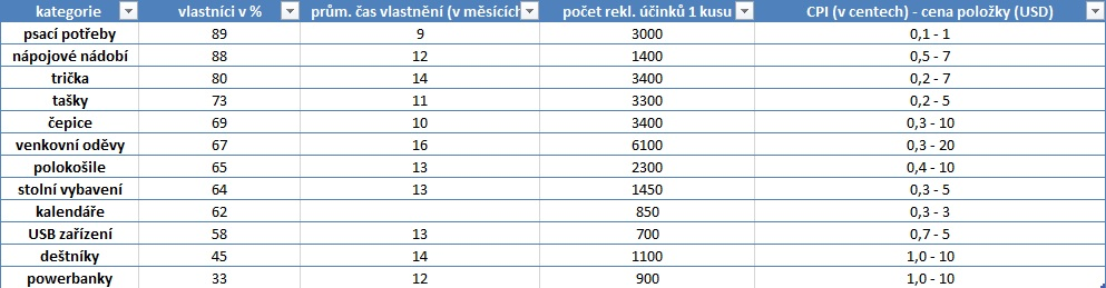 tabulka_statistika